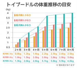 weight-process